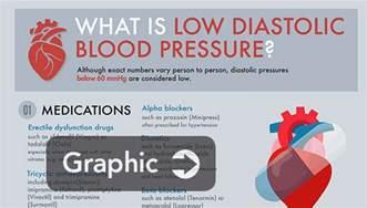 Low diastolic blood pressure picture 3