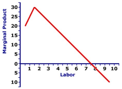 total product curve graph picture 3