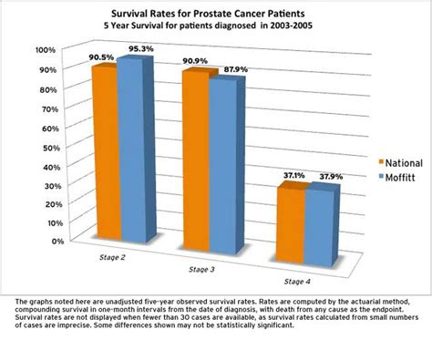 Survival rates prostate cancer picture 17