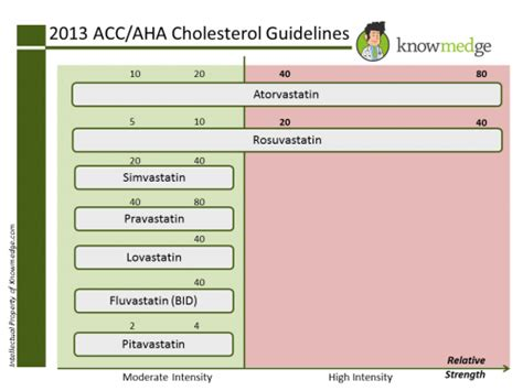 cholesterol medication board picture 9