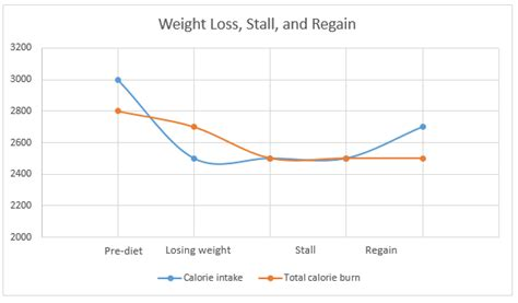 rapid weight loss by the numbers picture 1