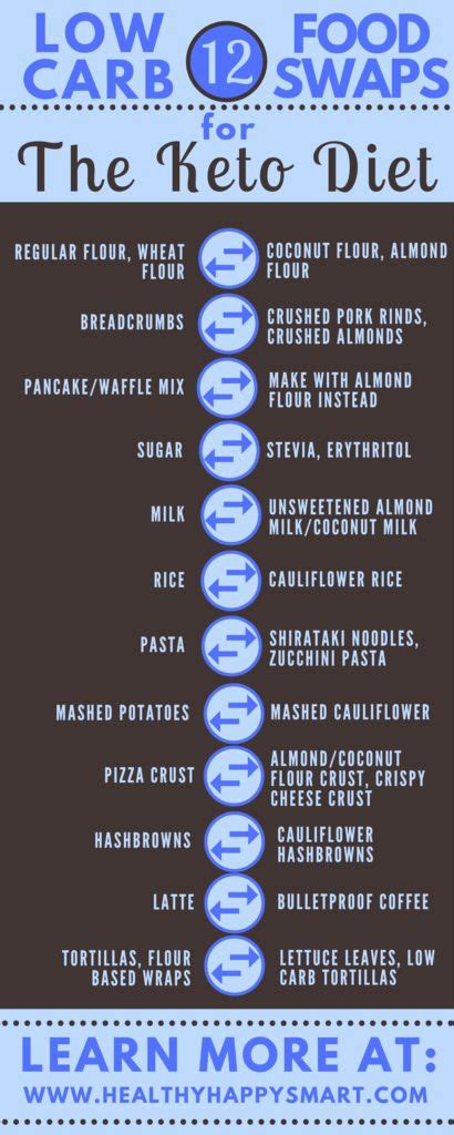 fat free diet picture 2