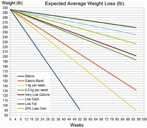 average weight loss picture 3