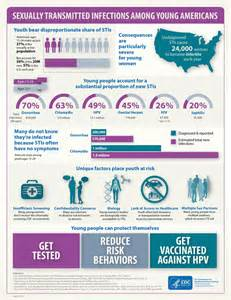 cdc oral herpes statistics picture 1
