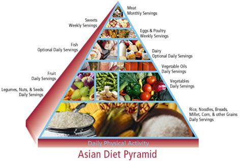 chinese diet picture 18
