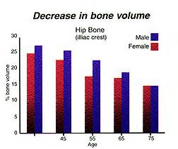 testosterone levels and osteoporosis picture 2