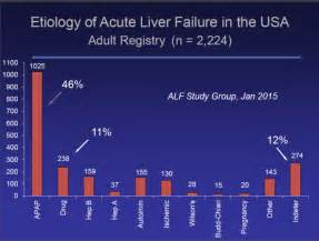 acute liver failure and tylenol picture 10