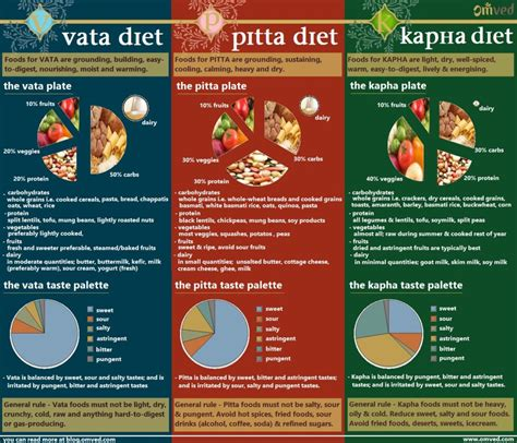 ayurvedic weight loss diet chart picture 10