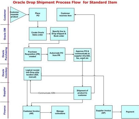 drop-ship order flow in malaysia picture 13