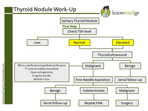 weed to treat thyroid nodules picture 15