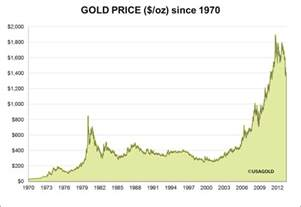 gold h prices picture 3