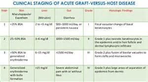 graft versus host disease after liver transplant picture 1