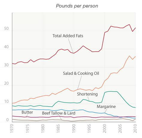 changing american diet picture 13
