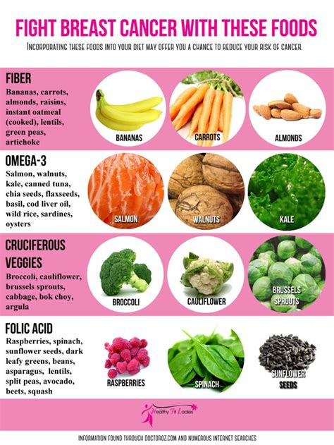 foods to dissolve breast lumps picture 1