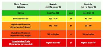 what is healthy blood pressure picture 6