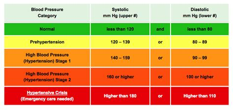 Blood pressure requirements picture 9
