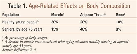 Loss of muscle in elderly picture 7