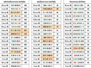 thailand lottery tips chart route picture 1
