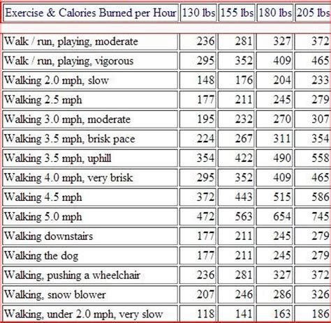walking vs running in weight loss picture 3