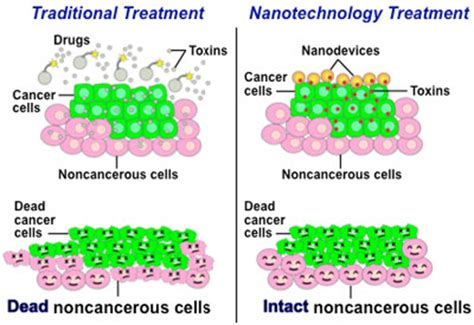 cancer treatment appetite stimmulant drugs picture 19