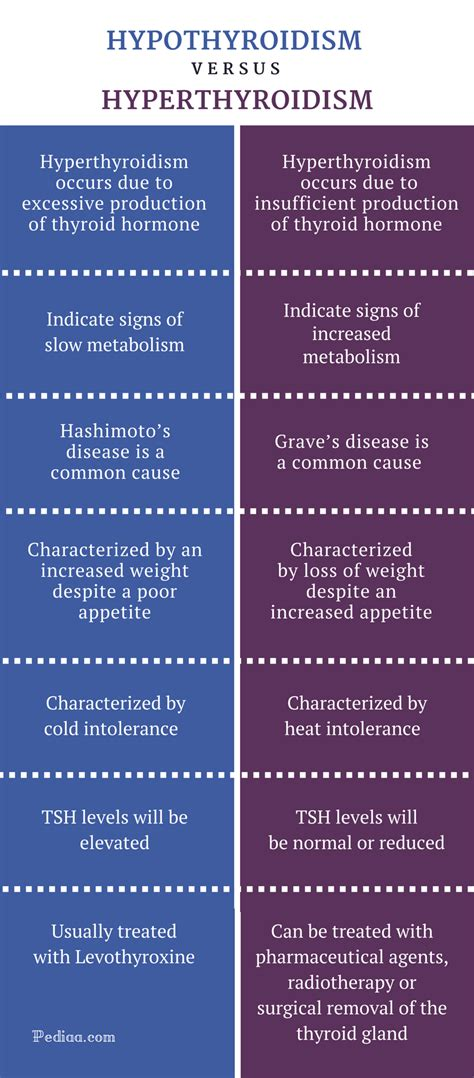 difference between low thyroid and hypothyroid picture 2
