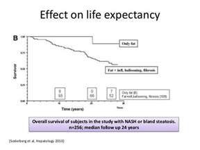 liver failure life expectancy picture 1