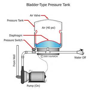 no water in the bladder tank on well picture 14