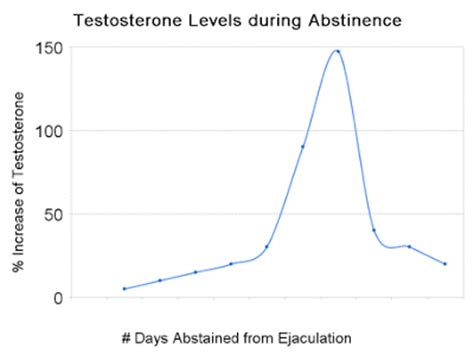 testosterone levels 550 picture 1