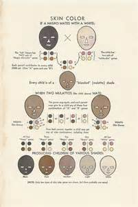 is skin color hereditary picture 3