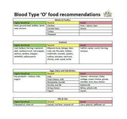 blood type o diet picture 10