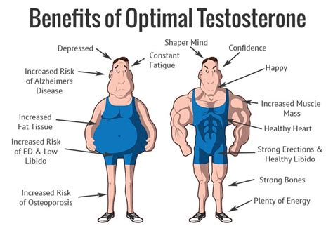 uses for testosterone picture 1