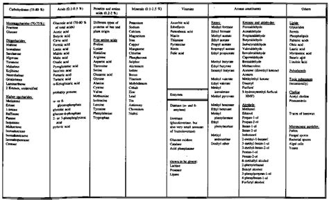chemical composition of cod liver oil picture 3