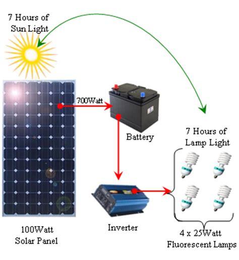 affiliate program solar panels picture 15