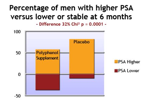 herbal supplements affect psa levels picture 2