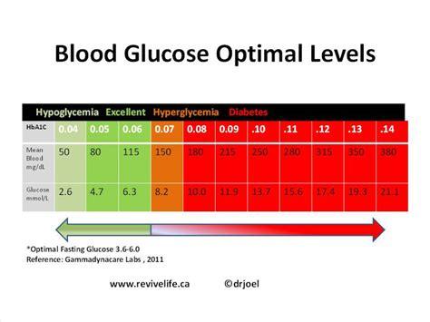 can stress elevate blood sugar in non diabetics picture 7