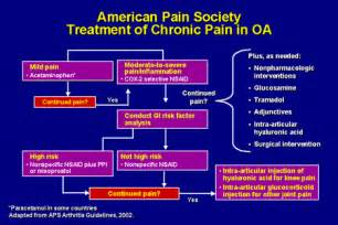 chronic pain relief picture 3