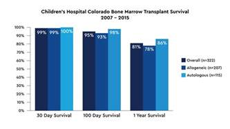 t3n2m0 colo cancer survival rate picture 1