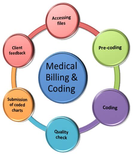 how to establish your home medical billing and coding business picture 8