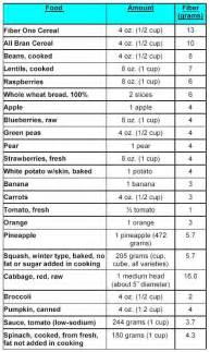 diet high fiber picture 18
