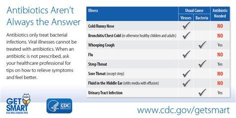 sinus ear infection bronchitis prescription picture 2