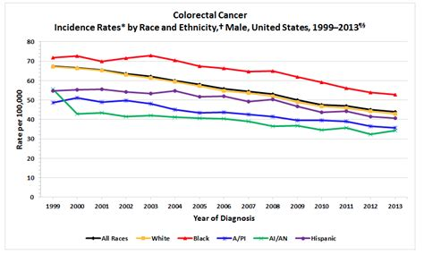 colon cancer in black women picture 10