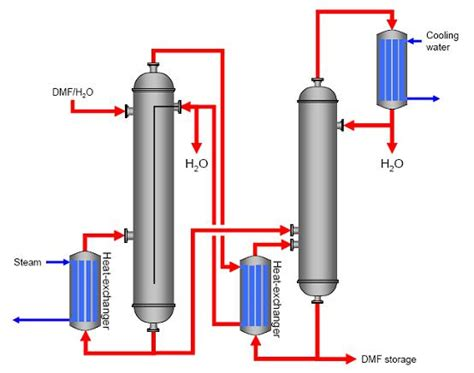 distillation as a means of microbial control picture 11