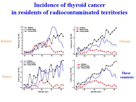 chernobyl and thyroid cancer picture 22