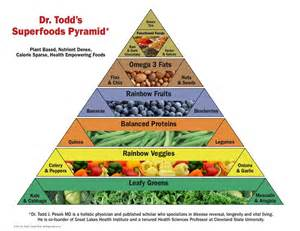 testosterone levels and foods picture 10