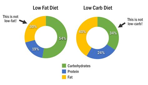 carbohydrate type diet picture 3
