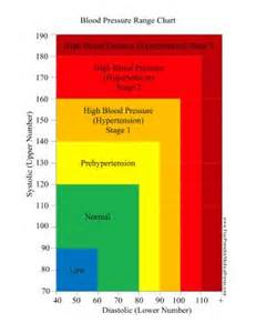 normal blood pressure with medication support picture 6