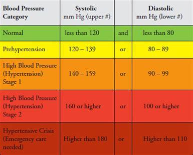 Blood pressure normal levels picture 7