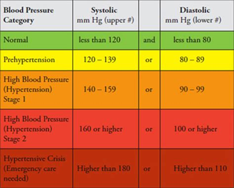 what is a dangerous blood pressure level for men picture 8