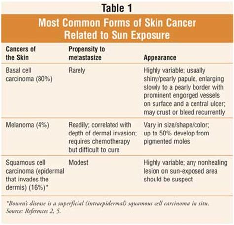 early stages of skin cancer picture 7