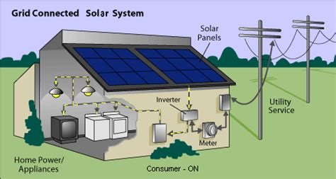 affiliate program solar products picture 3